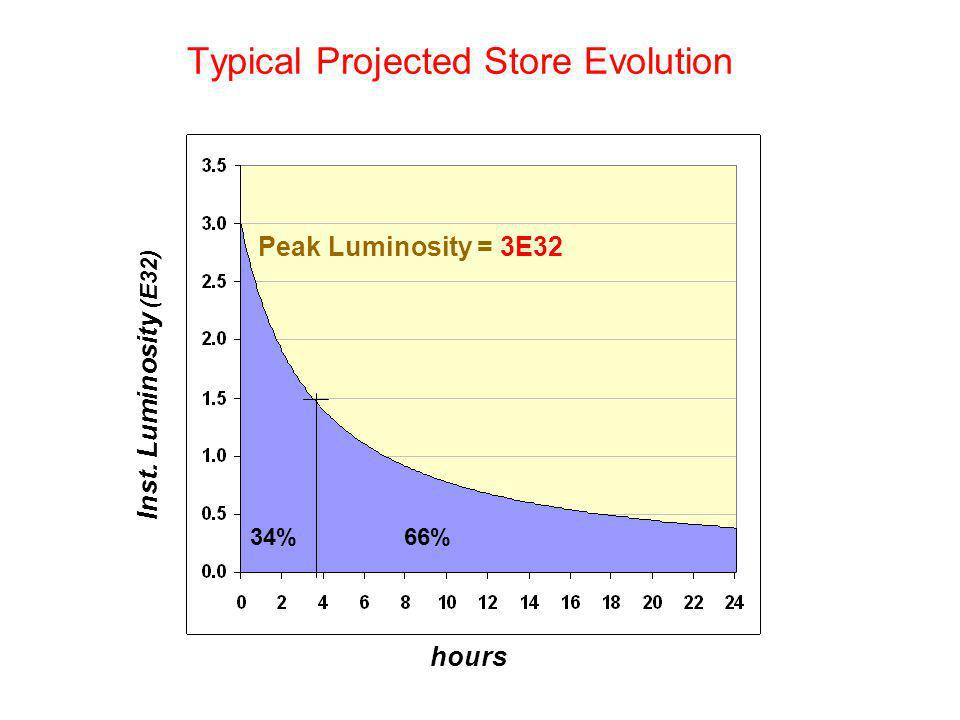 66%34% hours Inst. Luminosity (E32) Peak Luminosity = 3E32 Typical Projected Store Evolution