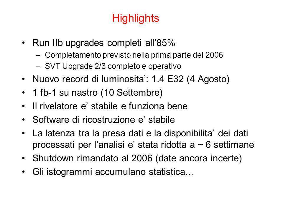 Highlights Run IIb upgrades completi all85% –Completamento previsto nella prima parte del 2006 –SVT Upgrade 2/3 completo e operativo Nuovo record di luminosita: 1.4 E32 (4 Agosto) 1 fb-1 su nastro (10 Settembre) Il rivelatore e stabile e funziona bene Software di ricostruzione e stabile La latenza tra la presa dati e la disponibilita dei dati processati per lanalisi e stata ridotta a ~ 6 settimane Shutdown rimandato al 2006 (date ancora incerte) Gli istogrammi accumulano statistica…