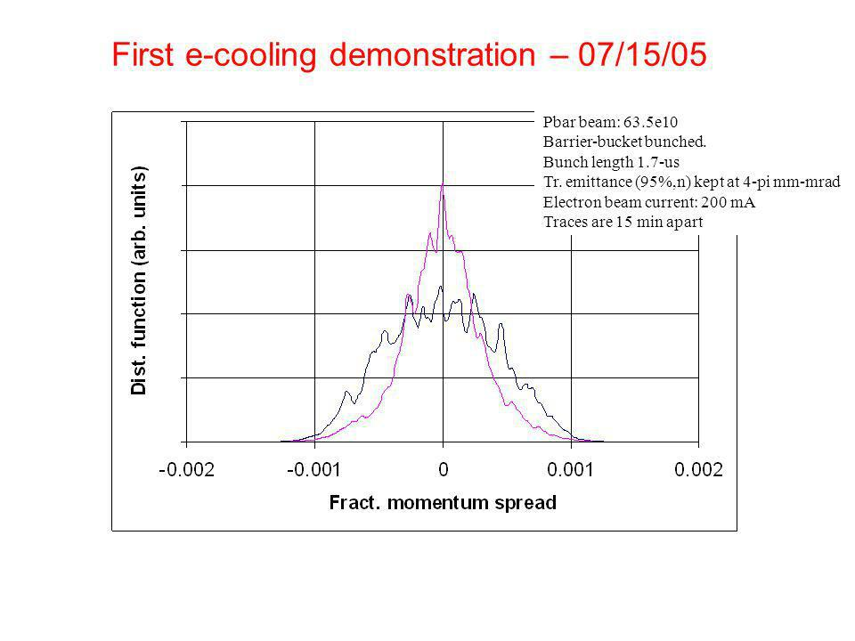 First e-cooling demonstration – 07/15/05 Pbar beam: 63.5e10 Barrier-bucket bunched.
