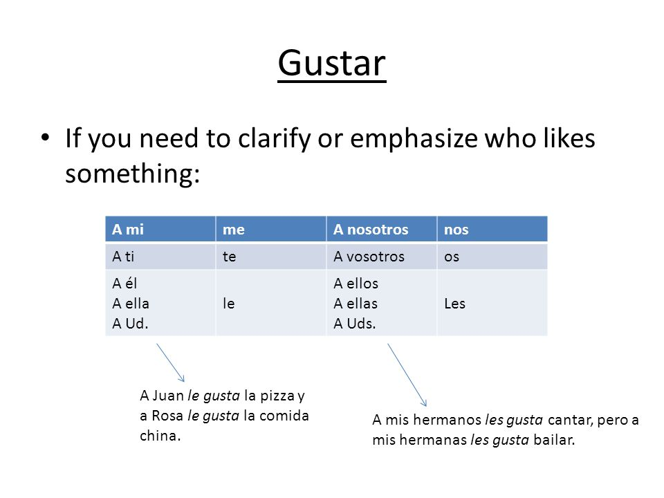 Gustar If you need to clarify or emphasize who likes something: A mimeA nosotrosnos A titeA vosotrosos A él A ella A Ud. le A ellos A ellas A Uds. Les