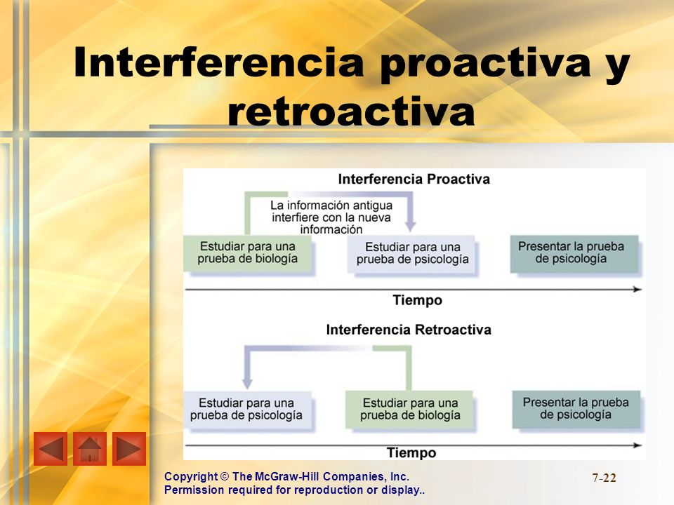 Copyright © The McGraw-Hill Companies, Inc. Permission required for reproduction or display.. 7-22 Interferencia proactiva y retroactiva
