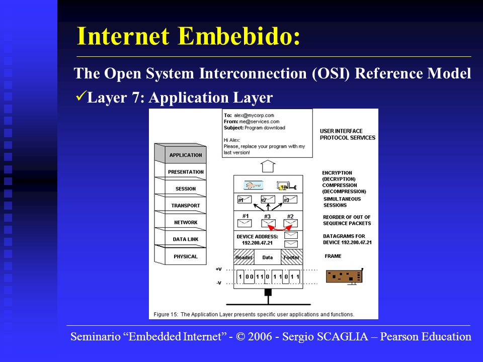 Seminario Embedded Internet - © 2006 - Sergio SCAGLIA – Pearson Education Internet Embebido: The Open System Interconnection (OSI) Reference Model Lay