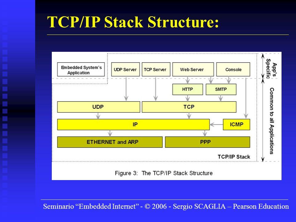 Seminario Embedded Internet - © 2006 - Sergio SCAGLIA – Pearson Education TCP/IP Stack Structure: