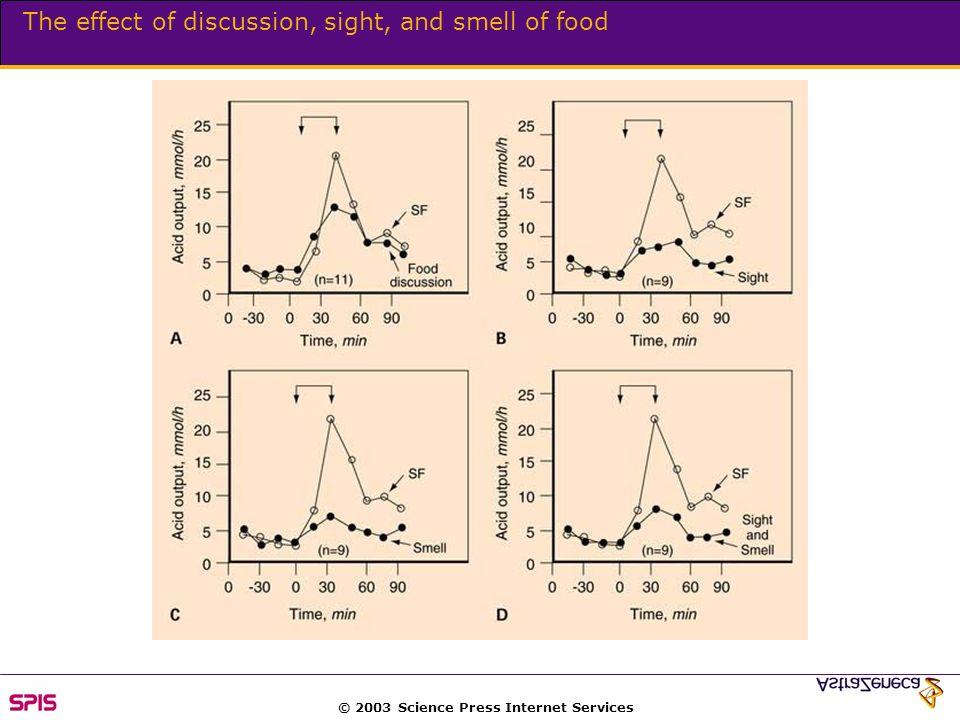 © 2003 Science Press Internet Services Combination that regulates gastric acid secretion
