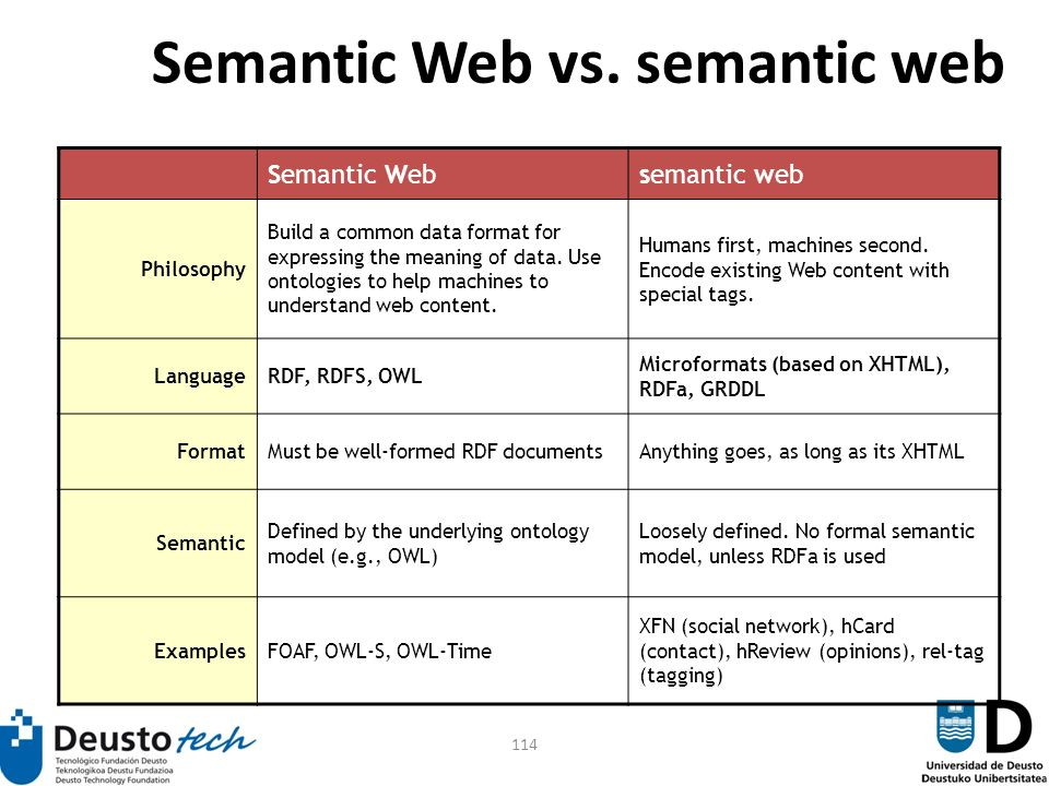 114 Semantic Web vs.