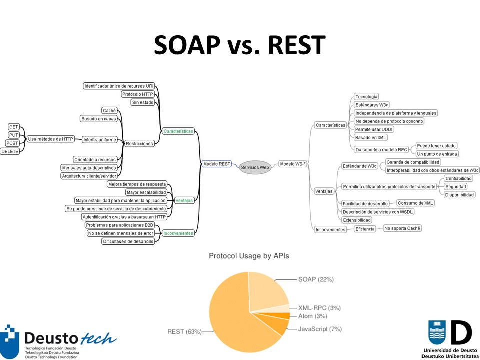75 SOAP vs. REST