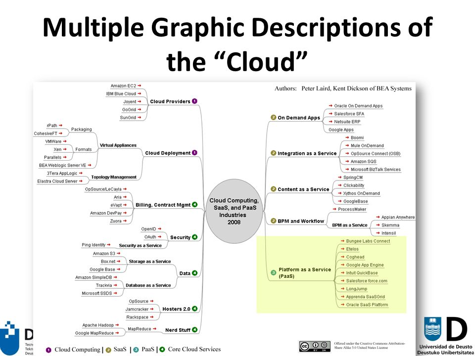 83 Multiple Graphic Descriptions of the Cloud