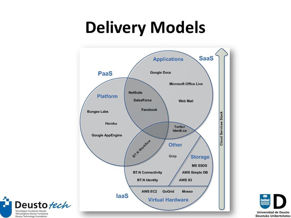 85 Delivery Models