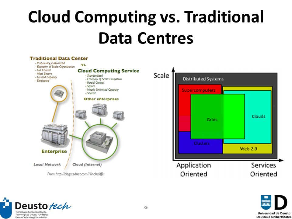 86 Cloud Computing vs. Traditional Data Centres