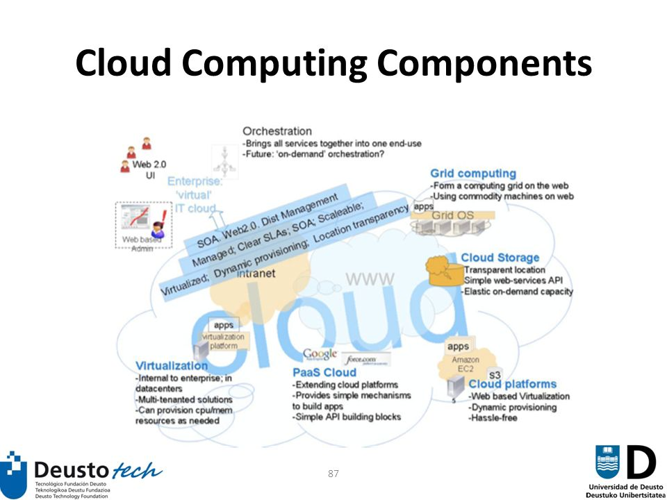 87 Cloud Computing Components
