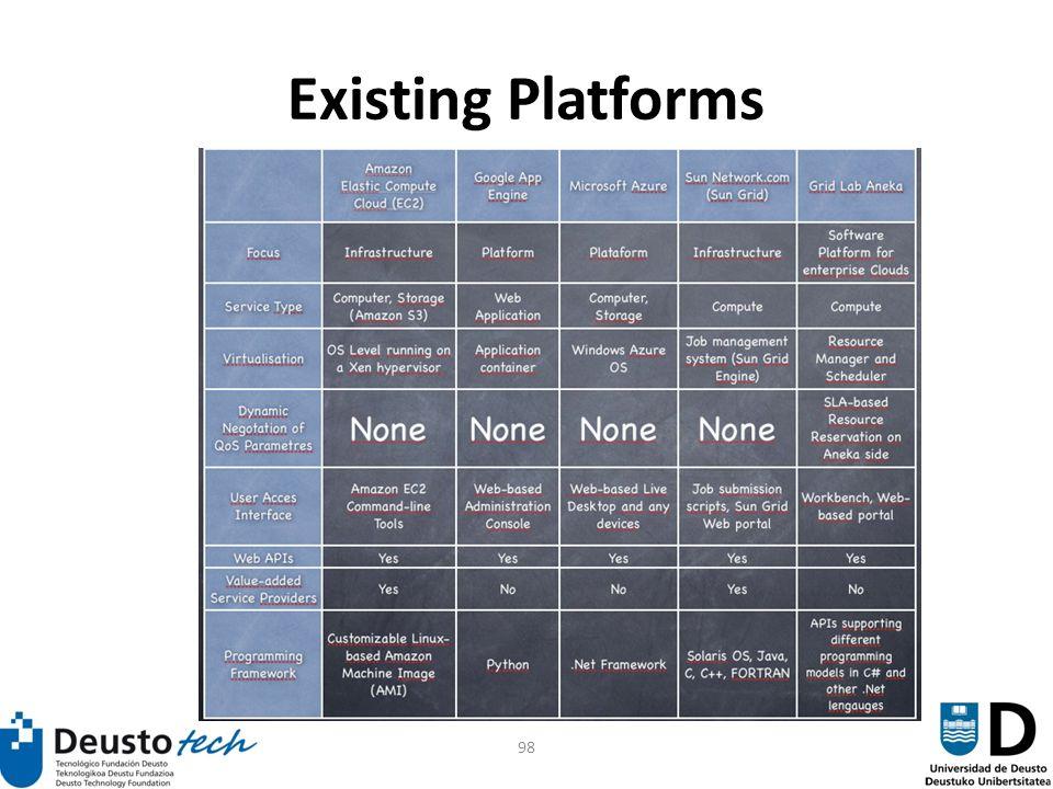 98 Existing Platforms