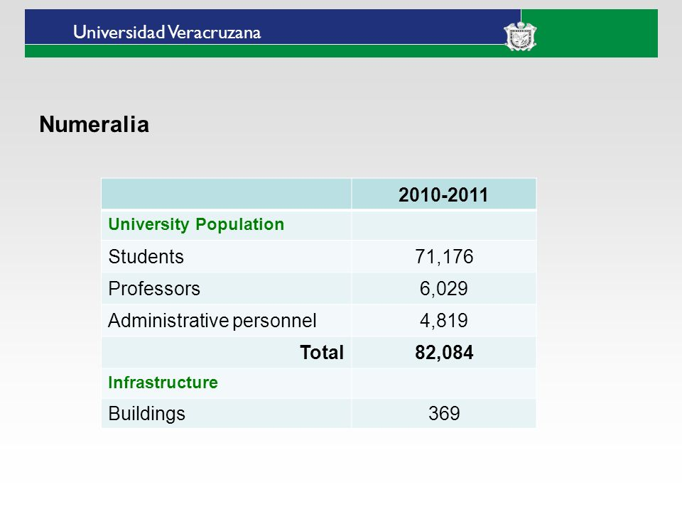 Universidad Veracruzana Numeralia 2010-2011 University Population Students71,176 Professors6,029 Administrative personnel4,819 Total82,084 Infrastructure Buildings369