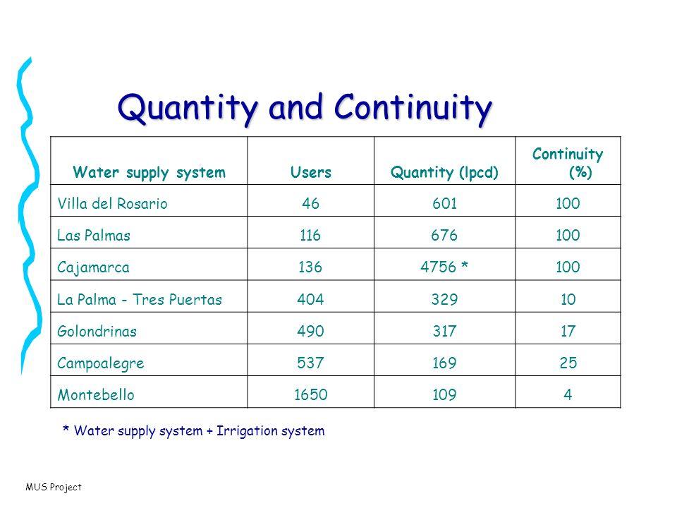 MUS Project Quantity and Continuity Water supply systemUsersQuantity (lpcd) Continuity (%) Villa del Rosario46601100 Las Palmas116676100 Cajamarca1364756 *100 La Palma - Tres Puertas40432910 Golondrinas49031717 Campoalegre53716925 Montebello16501094 * Water supply system + Irrigation system