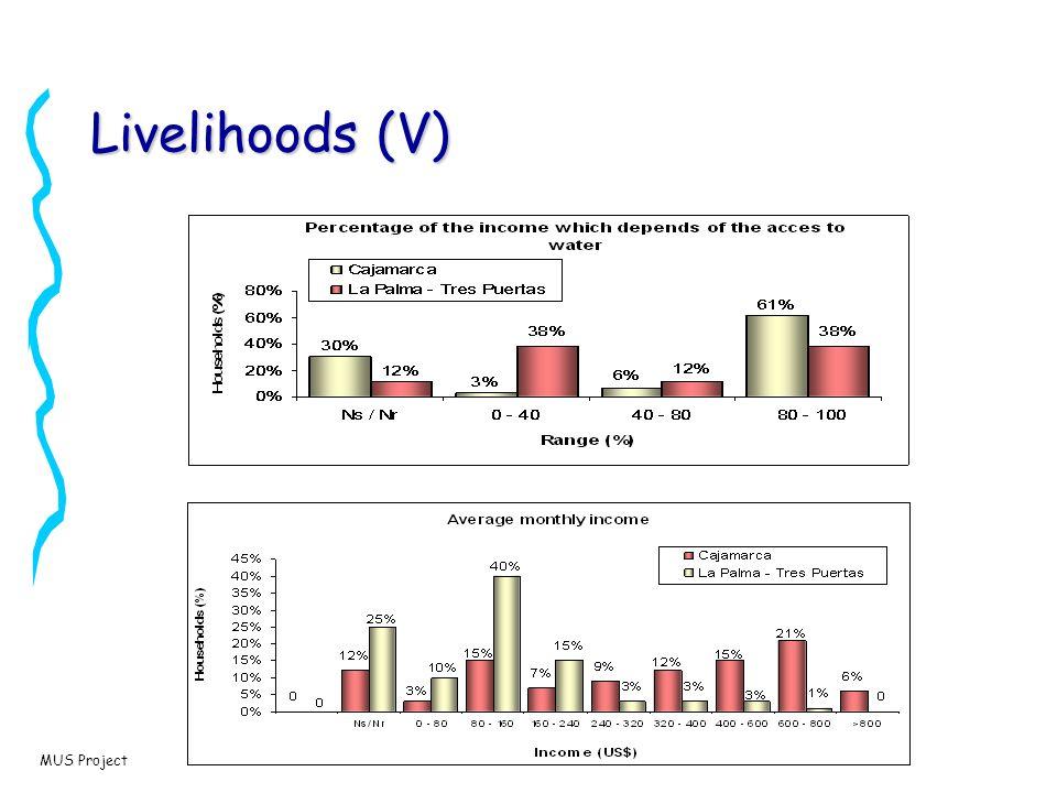 MUS Project Quality Water supply systempHColour (UPC) Turbidity (UNT) Alkalinity (mg/l) Faecal Coliforms (UFC/100ml) La Castilla6,8 1,1170 Golondrinas7.6520.7511.7892.580 Montebello7.315.873.4779.43520 Campoalegre7.9113.284.95113.6410.8 Las Palmas7.3441.4220.2885.37159.67 El Pinar7.192.92.6196.127 Villa del Rosario7.525.153.3189.80 Lomitas7.823.333.5588.412.67 Cajamarca 7.6104.4211120 Los Sainos7.5 4.8 68 Act.