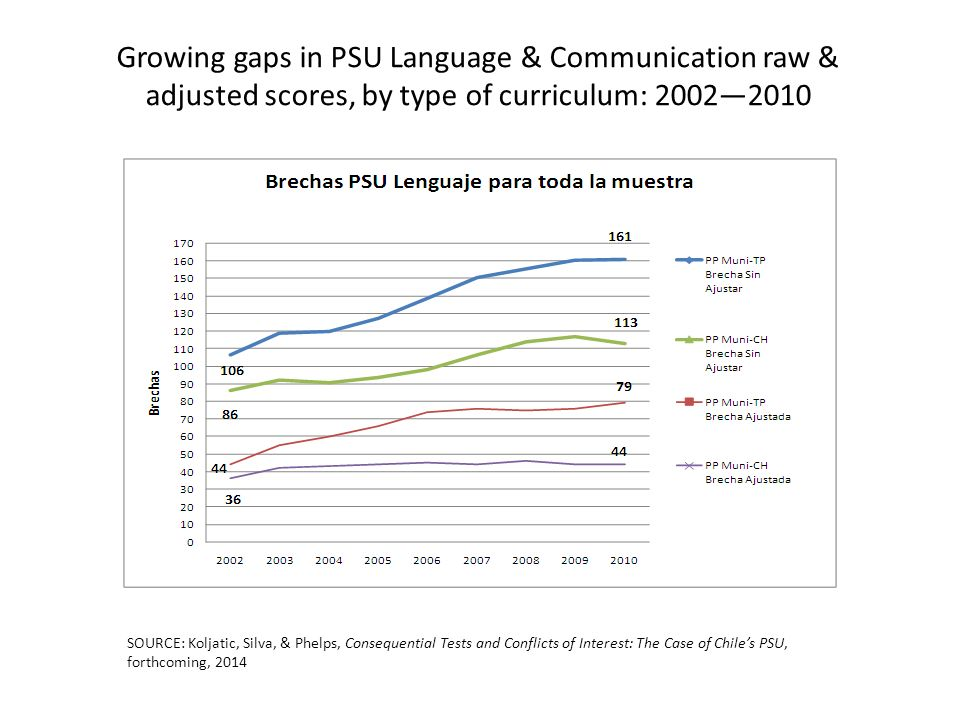 SOURCE: Koljatic, Silva, & Phelps, Consequential Tests and Conflicts of Interest: The Case of Chiles PSU, forthcoming, 2014 Growing gaps in PSU Language & Communication raw & adjusted scores, by type of curriculum: 20022010