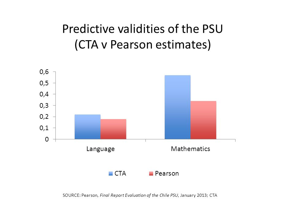 Predictive validities of the PSU (CTA v Pearson estimates) SOURCE: Pearson, Final Report Evaluation of the Chile PSU, January 2013; CTA
