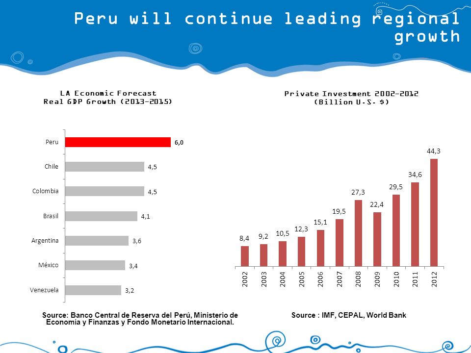 Peru will continue leading regional growth LA Economic Forecast Real GDP Growth (2013-2015) Source : IMF, CEPAL, World Bank Source: Banco Central de R
