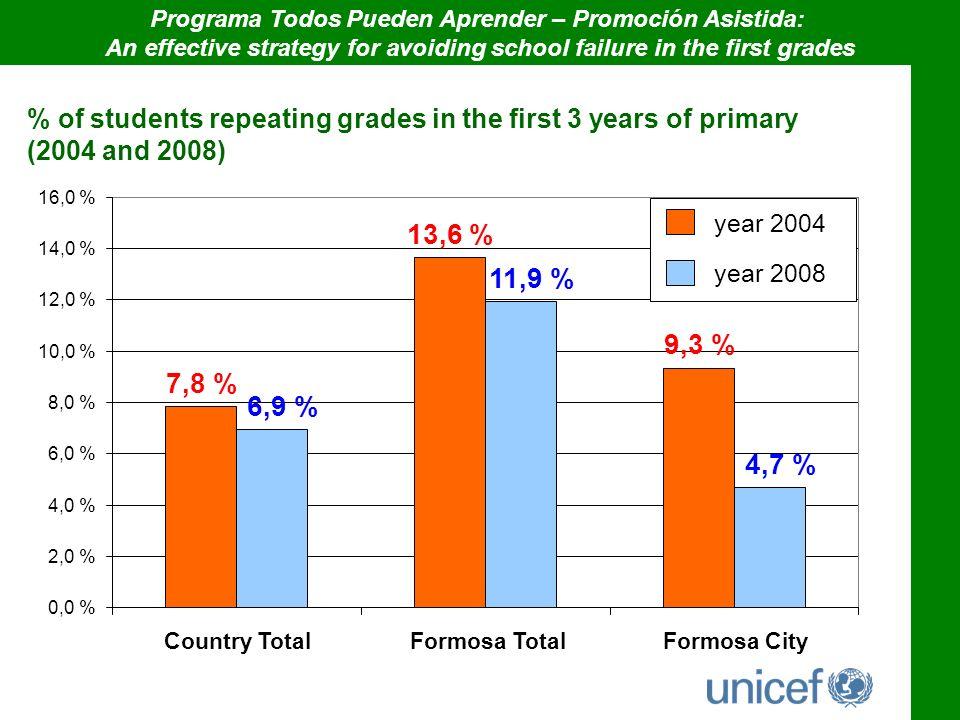 0,0 % 2,0 % 4,0 % 6,0 % 8,0 % 10,0 % 12,0 % 14,0 % 16,0 % Programa Todos Pueden Aprender – Promoción Asistida: An effective strategy for avoiding scho