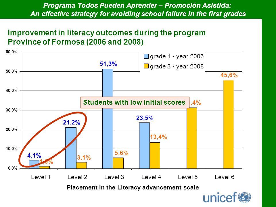 0,0% 10,0% 20,0% 30,0% 40,0% 50,0% 60,0% Programa Todos Pueden Aprender – Promoción Asistida: An effective strategy for avoiding school failure in the