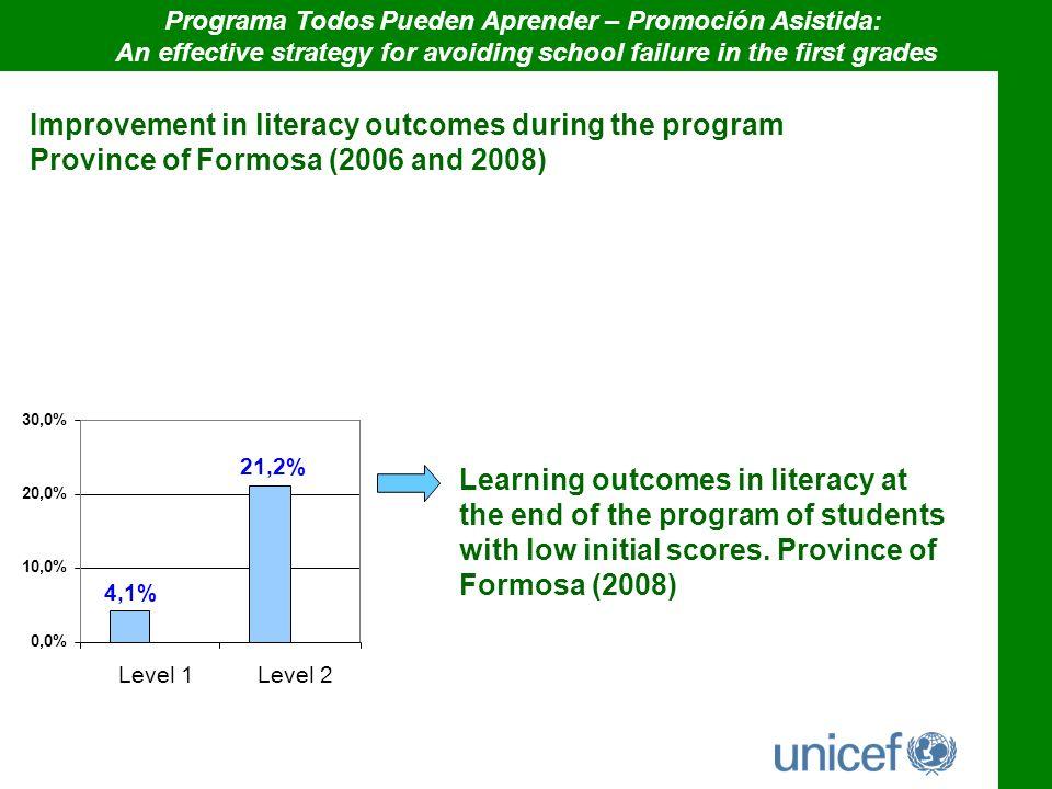 Programa Todos Pueden Aprender – Promoción Asistida: An effective strategy for avoiding school failure in the first grades Improvement in literacy out