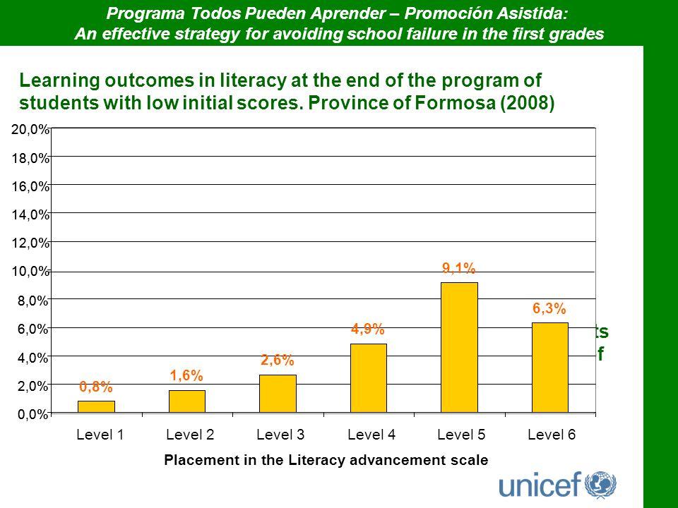 Programa Todos Pueden Aprender – Promoción Asistida: An effective strategy for avoiding school failure in the first grades Learning outcomes in litera
