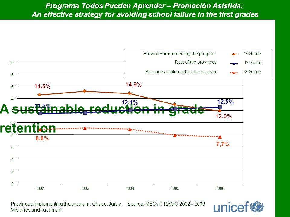 A sustainable reduction in grade retention 0 2 4 6 8 10 12 14 16 18 20 20022003200420052006 1º Grade Provinces implementing the program: Rest of the provinces: 1º Grade 3º GradeProvinces implementing the program: 14,6% 14,9% 12,0% 11,5% 12,1% 12,5% 8,8% 7,7% Provinces implementing the program: Chaco, Jujuy, Misiones and Tucumán Source: MECyT, RAMC 2002 - 2006 Programa Todos Pueden Aprender – Promoción Asistida: An effective strategy for avoiding school failure in the first grades