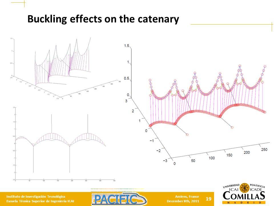 19 Instituto de Investigación Tecnológica Escuela Técnica Superior de Ingeniería ICAI Amiens, France December 8th, 2011 Buckling effects on the catenary