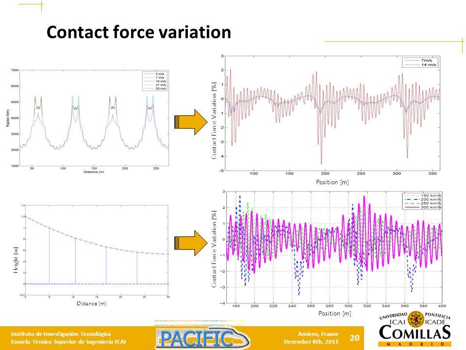 20 Instituto de Investigación Tecnológica Escuela Técnica Superior de Ingeniería ICAI Amiens, France December 8th, 2011 Contact force variation Position [m] Contact Force Variation [%] Distance [m] Height [m] Position [m] Contact Force Variation [%]