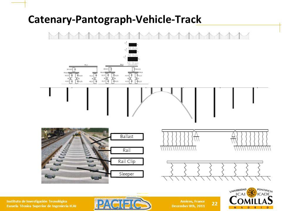 22 Instituto de Investigación Tecnológica Escuela Técnica Superior de Ingeniería ICAI Amiens, France December 8th, 2011 Catenary-Pantograph-Vehicle-Track Rail Clip Sleeper Rail Ballast
