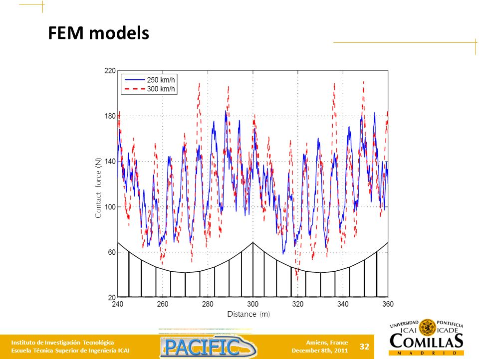 32 Instituto de Investigación Tecnológica Escuela Técnica Superior de Ingeniería ICAI Amiens, France December 8th, 2011 FEM models Distance (m) Contact force (N)