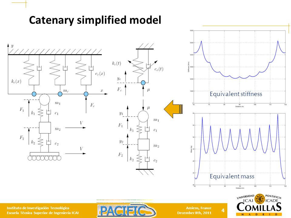 4 Instituto de Investigación Tecnológica Escuela Técnica Superior de Ingeniería ICAI Amiens, France December 8th, 2011 Catenary simplified model Equivalent stiffness Equivalent mass