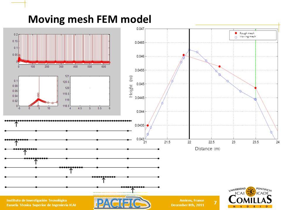 7 Instituto de Investigación Tecnológica Escuela Técnica Superior de Ingeniería ICAI Amiens, France December 8th, 2011 Moving mesh FEM model Distance (m) Height (m) Rough mesh Moving mesh