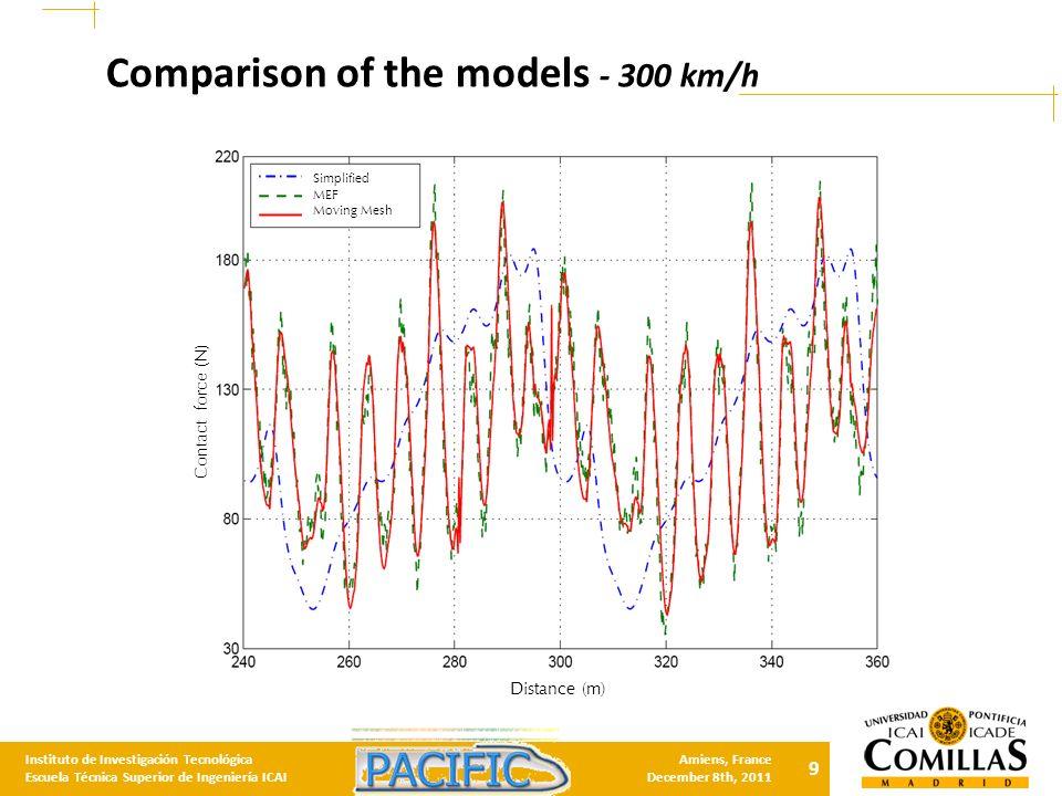 9 Instituto de Investigación Tecnológica Escuela Técnica Superior de Ingeniería ICAI Amiens, France December 8th, 2011 Comparison of the models - 300 km/h Distance (m) Contact force (N) Simplified MEF Moving Mesh