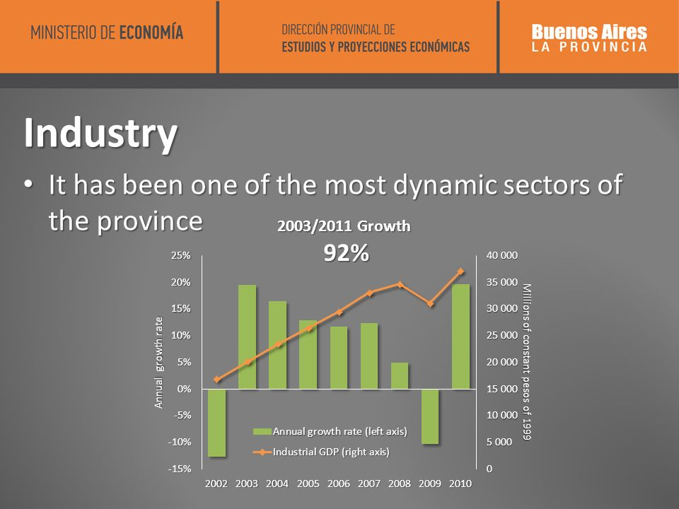 Industry It has been one of the most dynamic sectors of the province It has been one of the most dynamic sectors of the province 2003/2011 Growth 92% 92%