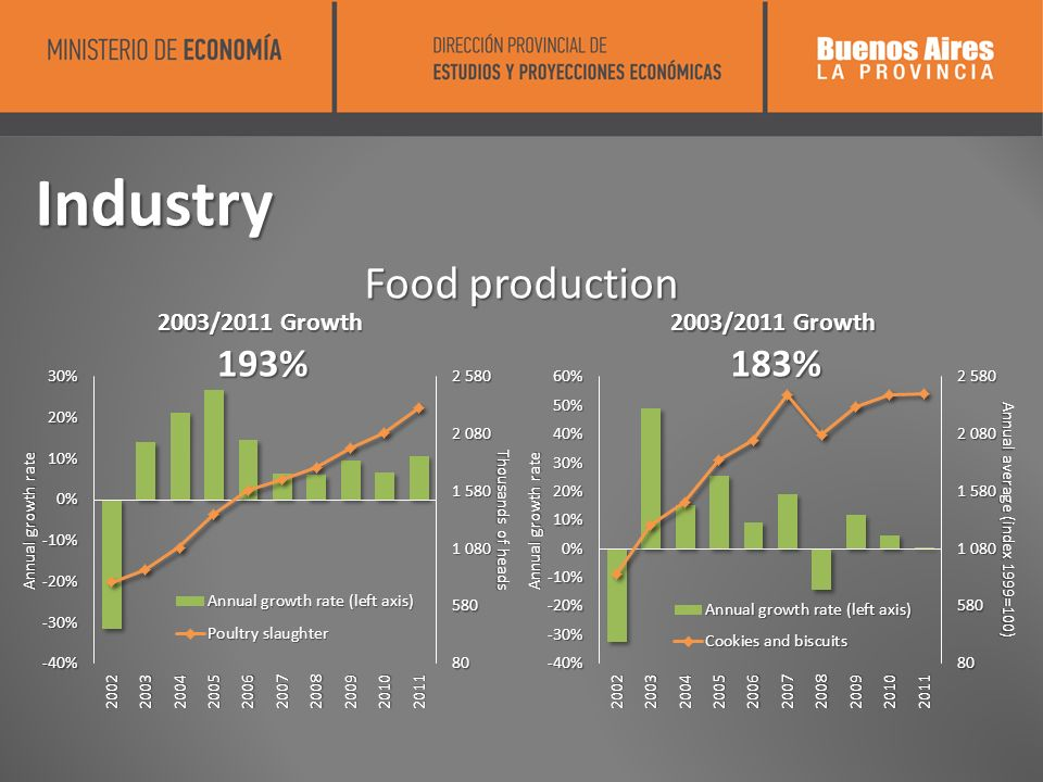 Industry Food production 2003/2011 Growth 193% 193% 2003/2011 Growth 183% 183%