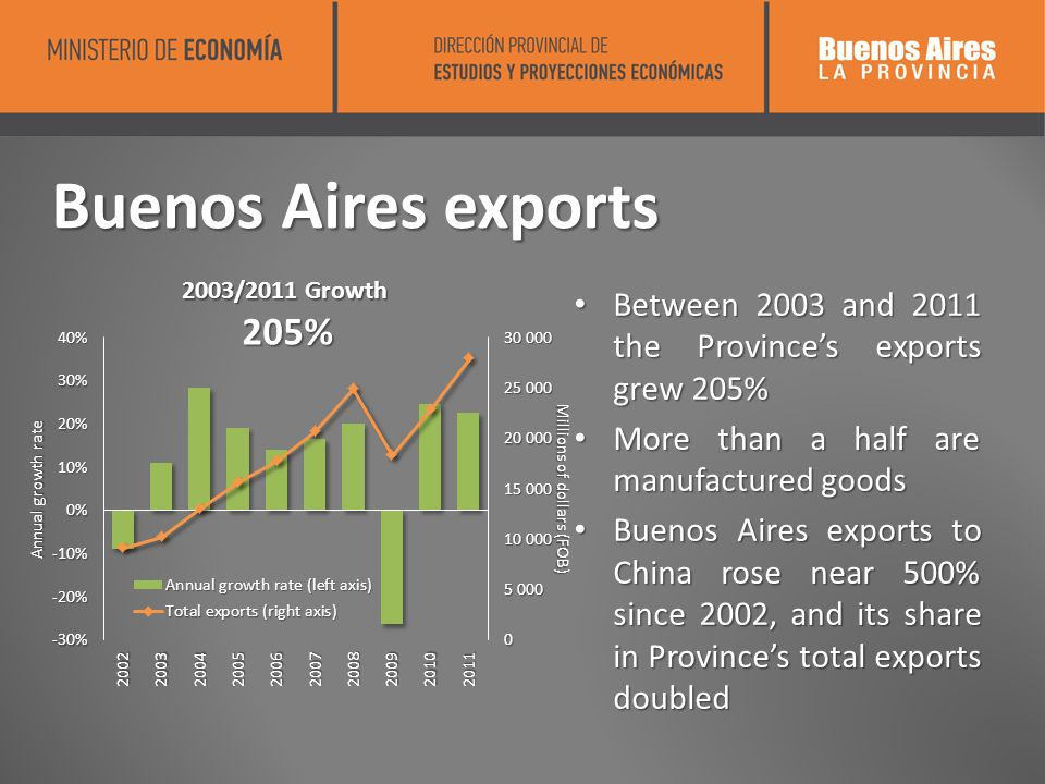 Buenos Aires exports Between 2003 and 2011 the Provinces exports grew 205% Between 2003 and 2011 the Provinces exports grew 205% More than a half are manufactured goods More than a half are manufactured goods Buenos Aires exports to China rose near 500% since 2002, and its share in Provinces total exports doubled Buenos Aires exports to China rose near 500% since 2002, and its share in Provinces total exports doubled 2003/2011 Growth 205% 205%