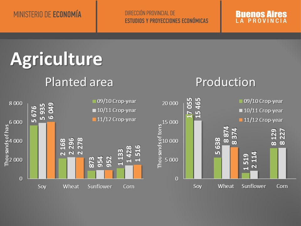 Agriculture Planted areaProduction