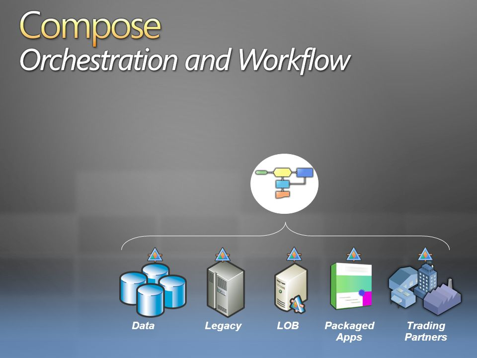 Compose Orchestration and Workflow DataLegacyLOBPackaged Apps Trading Partners