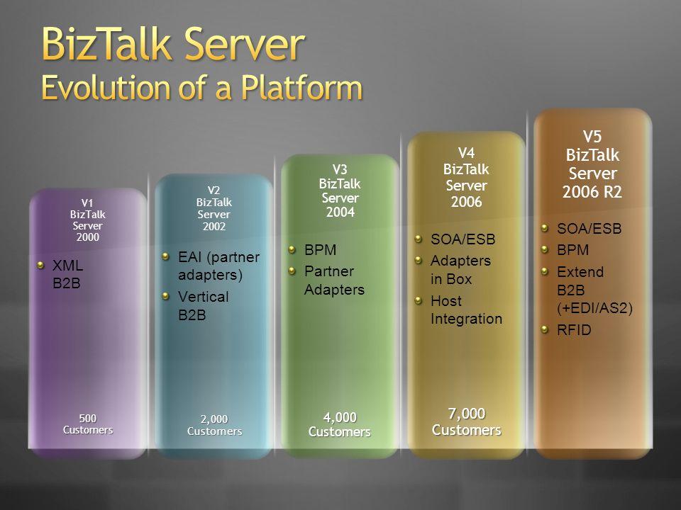 XML B2B EAI (partner adapters) Vertical B2B BPM Partner Adapters SOA/ESB Adapters in Box Host Integration SOA/ESB BPM Extend B2B (+EDI/AS2) RFID V5 BizTalk Server 2006 R2 V4 BizTalk Server 2006 V3 BizTalk Server 2004 V2 BizTalk Server 2002 V1 BizTalk Server 2000 500 Customers 2,000 Customers 4,000 Customers 7,000 Customers