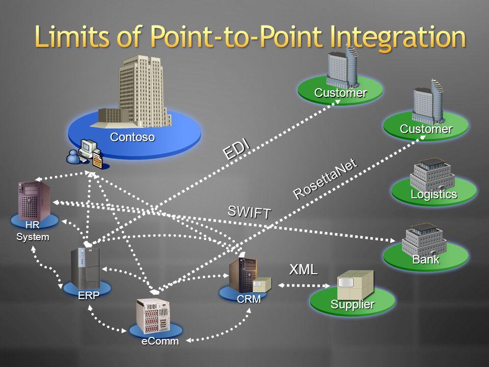 Contoso ERP HR System eComm CRM Logistics Customer Customer Bank Supplier EDI RosettaNet SWIFT XML