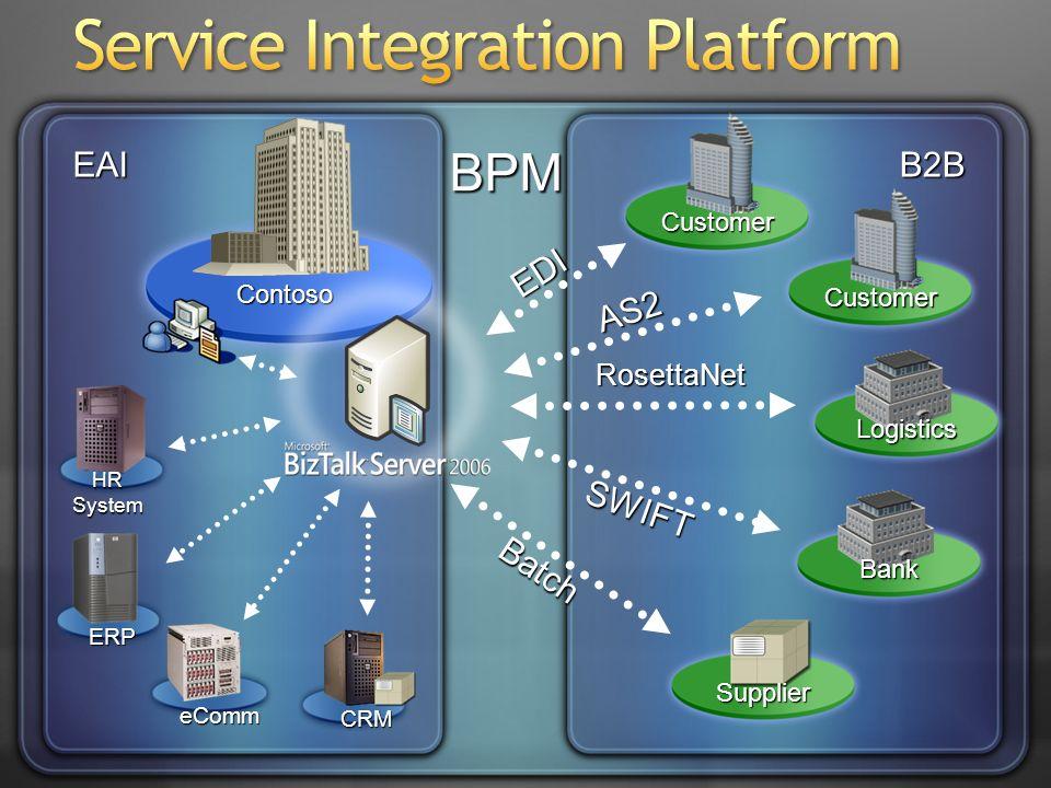 BPM B2BEAI Contoso Logistics Customer Customer ERP eComm CRM Bank Supplier SWIFT RosettaNet AS2 EDI Batch