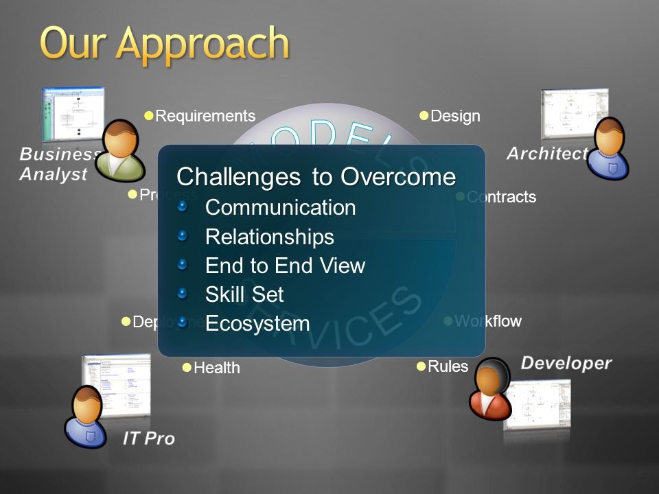 Rules Requirements Design Health Process Deployment Workflow Contracts Challenges to Overcome Communication Relationships End to End View Skill Set Ec