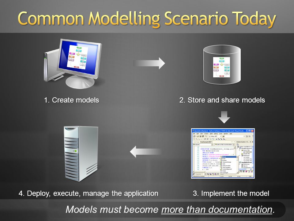 1. Create models 2. Store and share models 4. Deploy, execute, manage the application 3. Implement the model Models must become more than documentatio