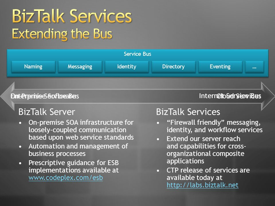 Internet Service Bus Enterprise Service Bus BizTalk Server On-premise SOA infrastructure for loosely-coupled communication based upon web service standards Automation and management of business processes Prescriptive guidance for ESB implementations available at www.codeplex.com/esb www.codeplex.com/esb BizTalk Services Firewall friendly messaging, identity, and workflow services Extend our server reach and capabilities for cross- organizational composite applications CTP release of services are available today at http://labs.biztalk.net http://labs.biztalk.net Service Bus Naming Directory Identity Messaging Eventing … … On-Premise SoftwareCloud Services