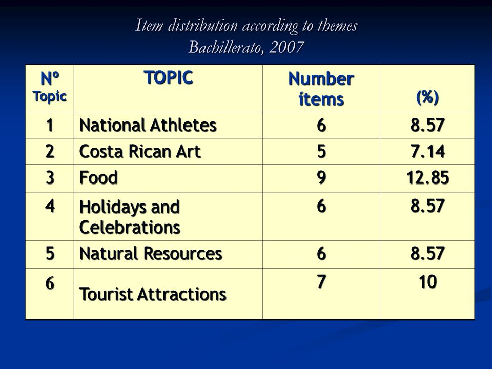 Item distribution according to themes Bachillerato, 2007 Nº Topic TOPIC Number ítems (%) 1 National Athletes 68.57 2 Costa Rican Art 57.14 3Food912.85 4 Holidays and Celebrations 68.57 5 Natural Resources 68.57 6 Tourist Attractions 710