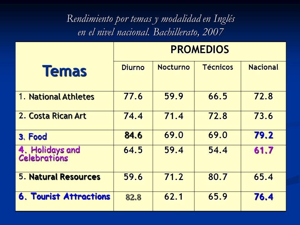 Rendimiento por temas y modalidad en Inglés en el nivel nacional. Bachillerato, 2007 TemasPROMEDIOS DiurnoNocturnoTécnicosNacional 1. National Athlete