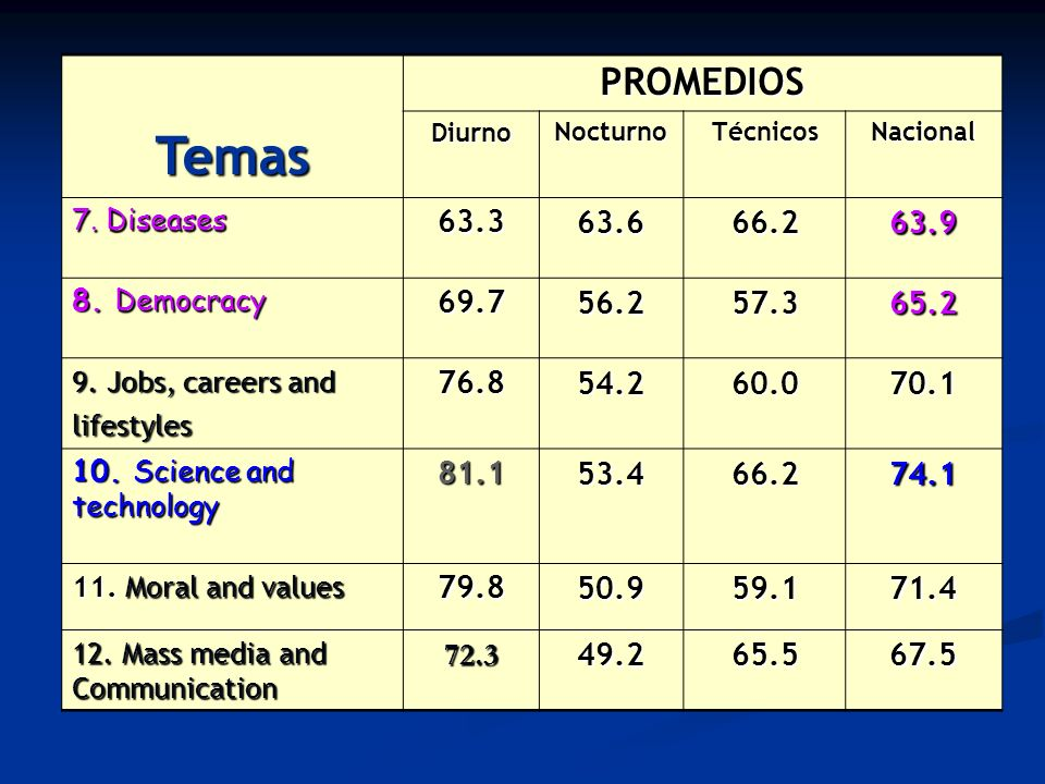 TemasPROMEDIOS DiurnoNocturnoTécnicosNacional 7. Diseases 63.363.666.263.9 8. Democracy 69.756.257.365.2 9. Jobs, careers and lifestyles 76.854.260.07