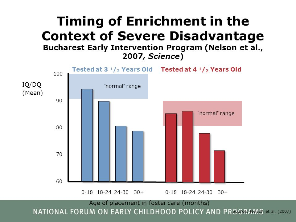 Source: Nelson et al. (2007) normal range 100 90 70 60 Timing of Enrichment in the Context of Severe Disadvantage Bucharest Early Intervention Program