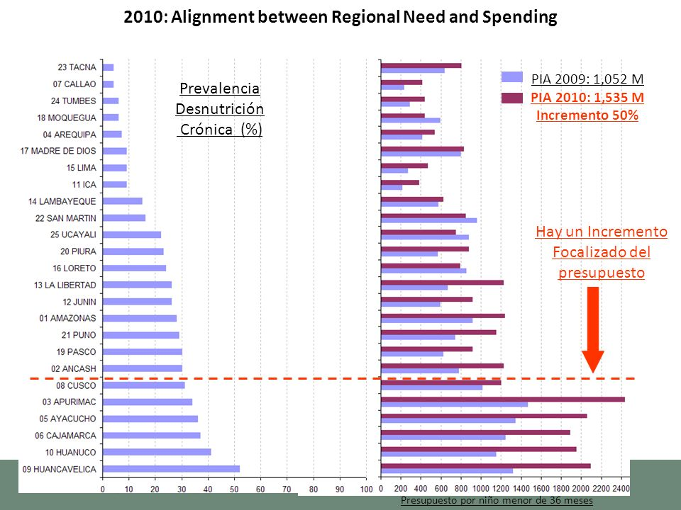 Prevalencia Desnutrición Crónica (%) PIA 2009: 1,052 M PIA 2010: 1,535 M Incremento 50% Presupuesto por niño menor de 36 meses Hay un Incremento Focalizado del presupuesto 2010: Alignment between Regional Need and Spending