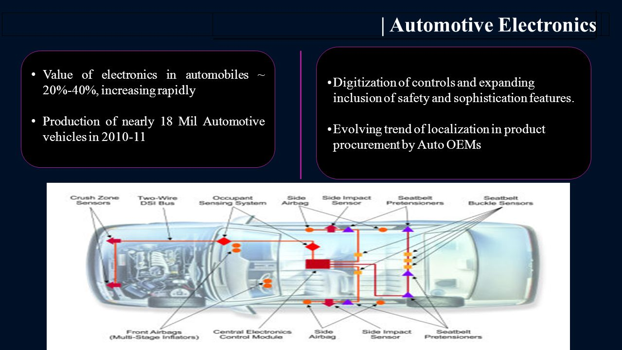 11 Value of electronics in automobiles ~ 20%-40%, increasing rapidly Production of nearly 18 Mil Automotive vehicles in 2010-11 | Automotive Electronics Digitization of controls and expanding inclusion of safety and sophistication features.